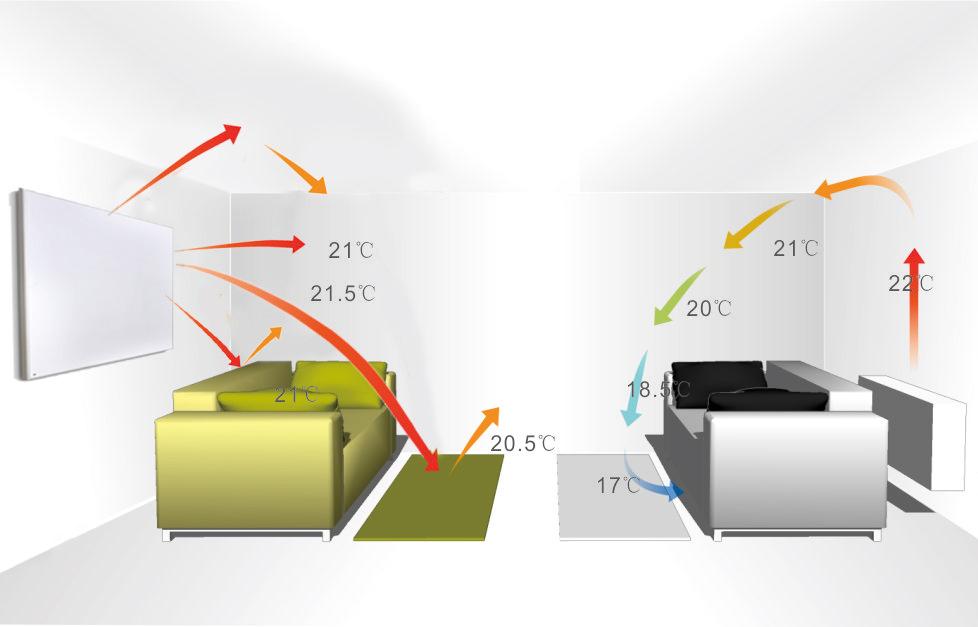 Forskjellen mellom infrarød varme og gammeldags varme